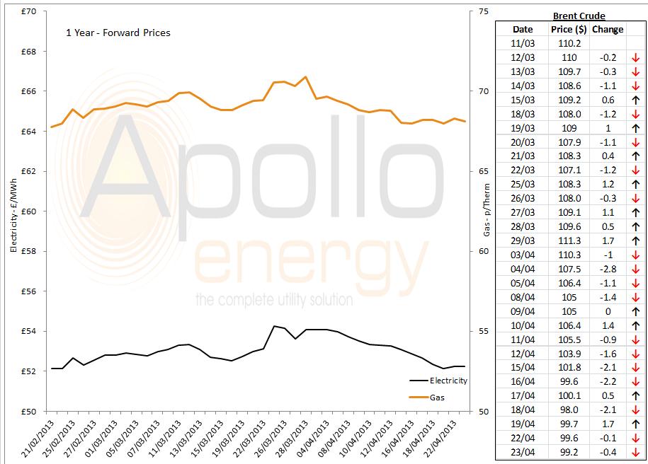 energy graph - 23-04-2013