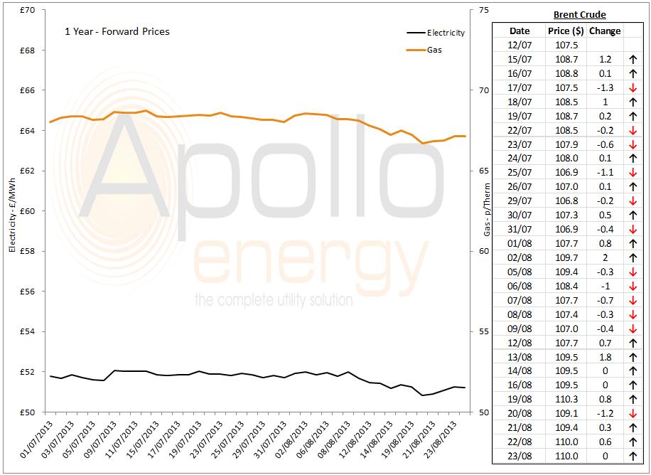 energy market analysis - 23-08-2013