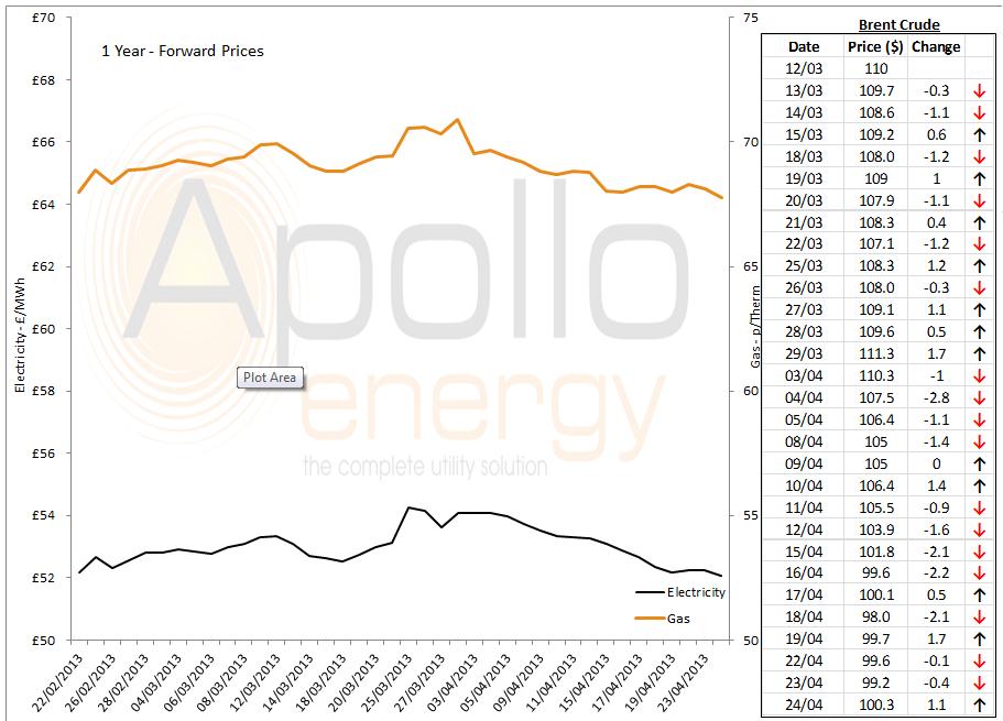 energy price graph - 24-04-2013