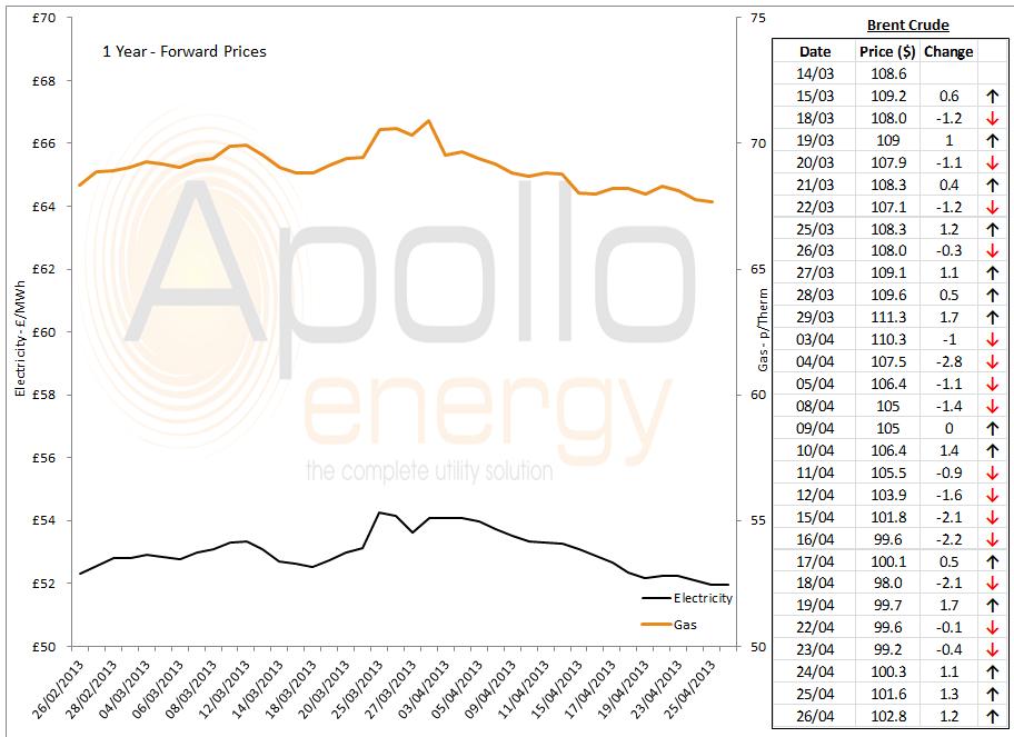energy price graph -26-04-2013