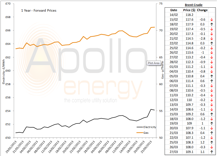 energy market analysis