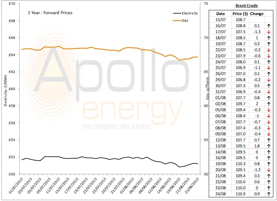 Energy market analysis - 27-08-2013