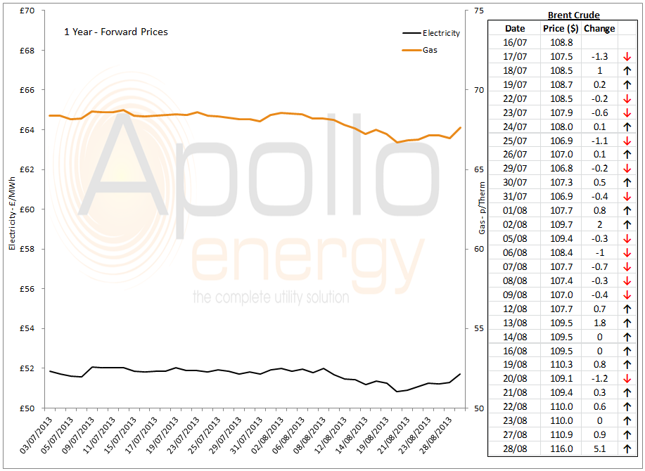 Energy Market Analysis - 28-08-2013