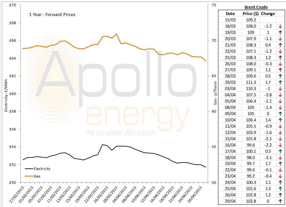 energy price graph - 29-04-2013