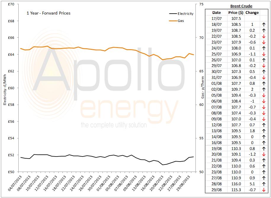 energy market analysis - 29-08-2013