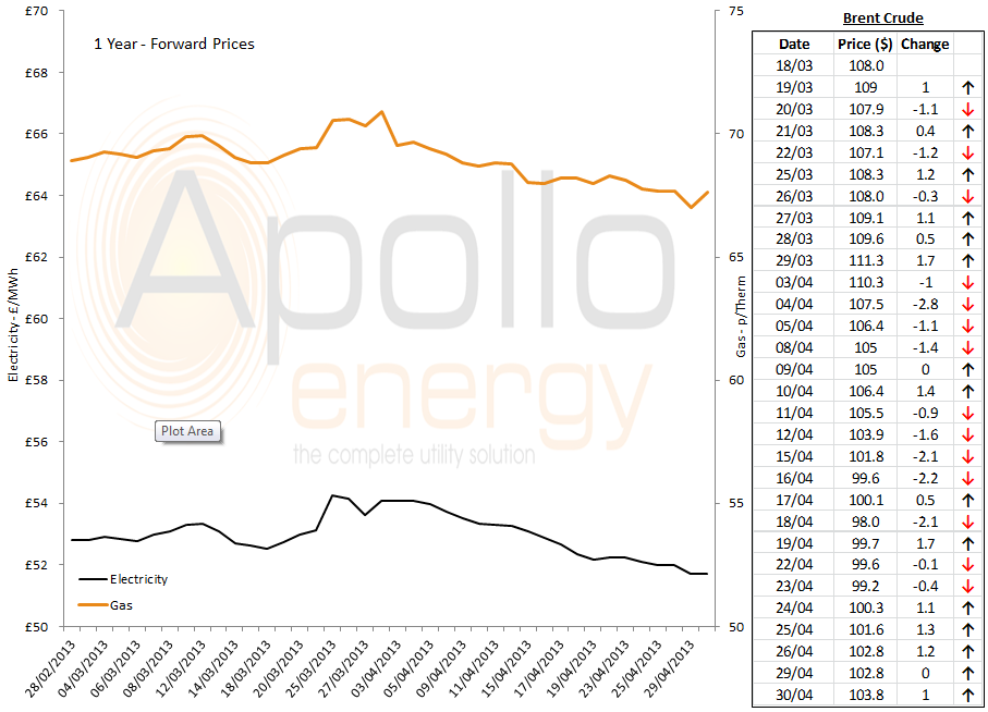 energy price graph - 30-04-2013