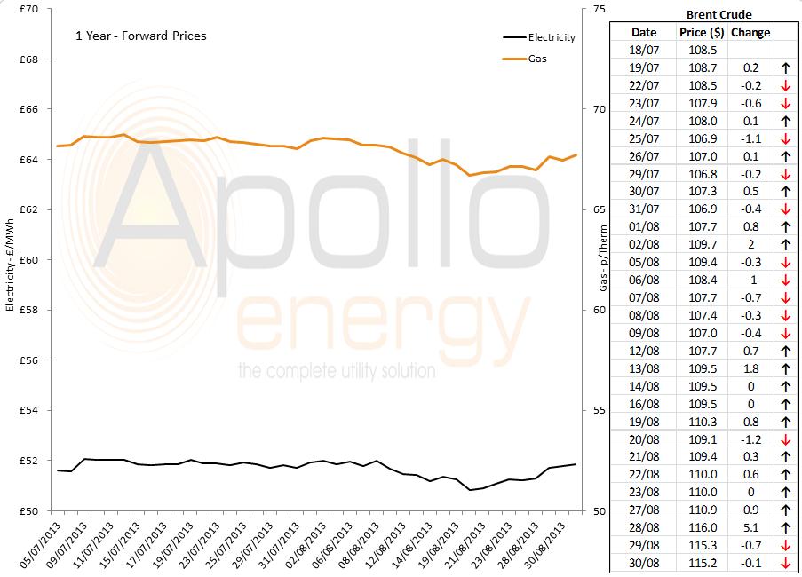 Energy Market Analysis - 30-08-2013
