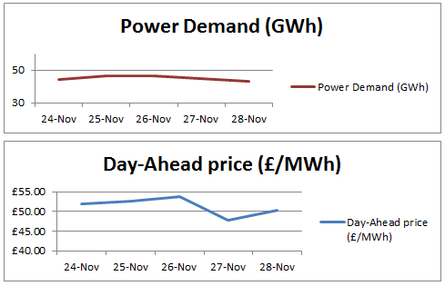power demand and day-ahead price