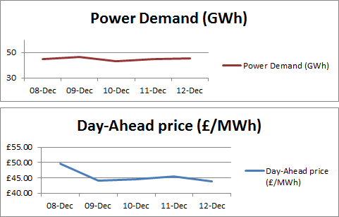 power generation graph